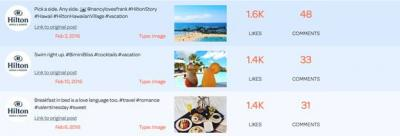 Social media measurement by Engagement Labs