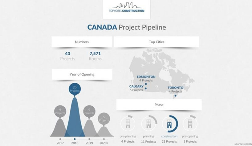 A Look at Canada's Project Pipeline | Hotel Business