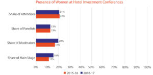 Female Presence at Hotel Investment Conferences